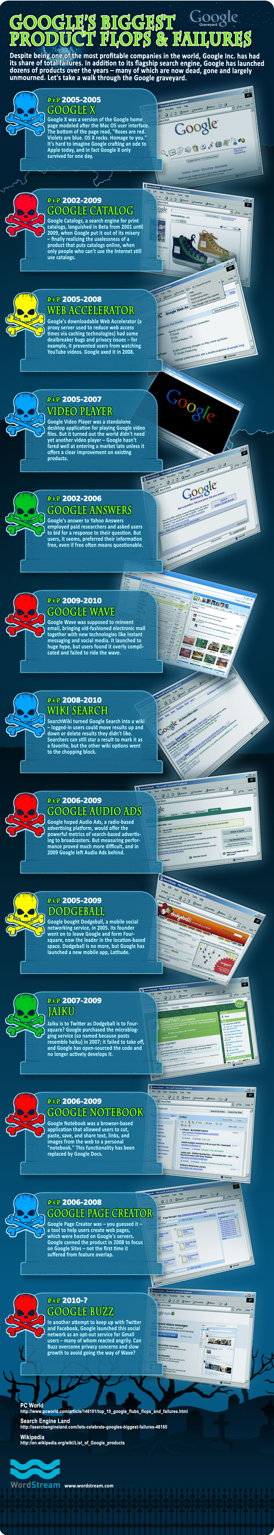 Google's Graveyard : Flop and Fail Products Till 2010